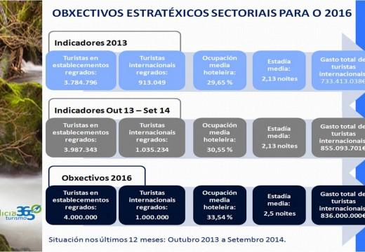 Os indicadores turísticos recollidos no Plan Integral de Turismo de Galicia superan xa os obxectivos que estaban fixados para o 2016