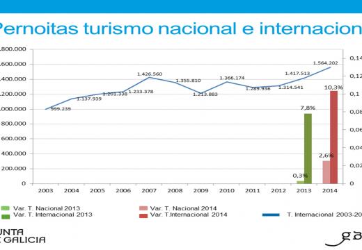Máximo histórico do turismo internacional en Galicia que representou no 2014 o 26,7% dos viaxeiros aloxados