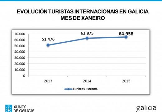 Galicia recibiu no primeiro mes deste ano 2015 un 3,3% máis de turistas estranxeiros