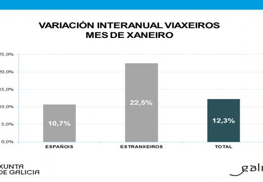 O turismo internacional en Galicia incrementou en xaneiro un 14,7% as súas pernoitas e un 22,5% a súa cifra de viaxeiros