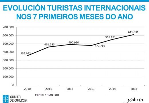 Galicia acadou un máximo histórico nos primeiros sete meses do ano ao recibir máis de 611.000 turistas estranxeiros