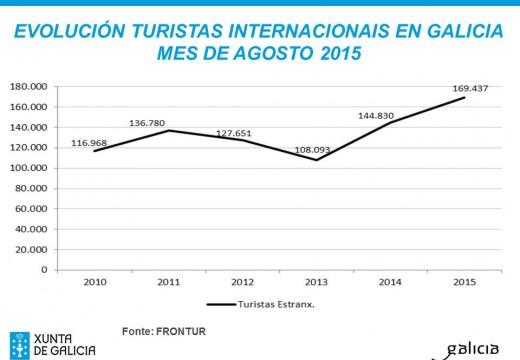 Galicia acada un novo máximo histórico no mes de agosto ao recibir preto de 170 mil turistas estranxeiros