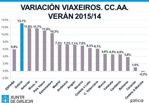 Galicia rexistra este verán a taxa de crecemento de viaxeiros máis elevada do conxunto do estado