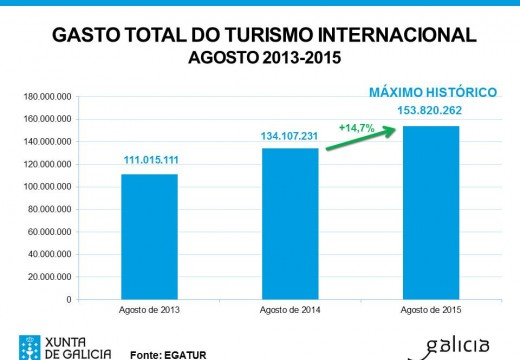 O gasto dos turistas internacionais que visitaron Galicia en agosto acada un máximo histórico ao superar os 153 millóns de euros