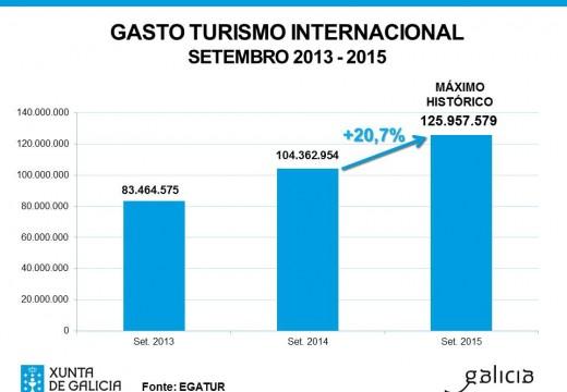 O gasto dos turistas internacionais que visitaron Galicia en setembro acada un máximo histórico ao superar os 125 millóns de euros