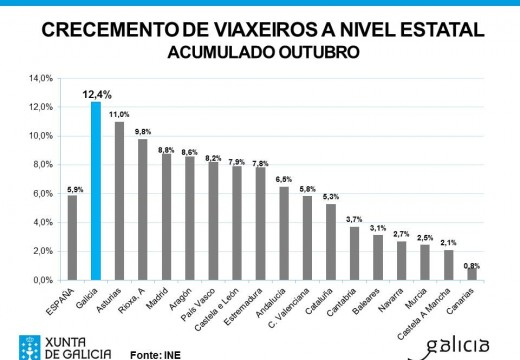 Galicia rexistra nos dez primeiros meses deste ano a porcentaxe de crecemento de viaxeiros máis elevada do conxunto do Estado