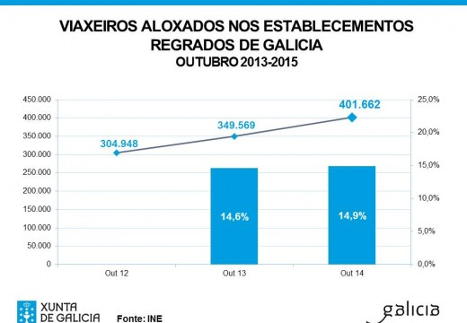Galicia supera en outubro os viaxeiros rexistrados en todo o ano 2014