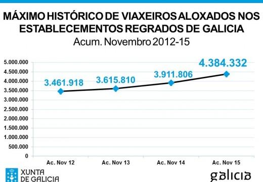Galicia acada unha cifra histórica de 4,38 millóns de viaxeiros nos 11 primeiros meses do ano e lidera o crecemento turístico no ámbito estatal
