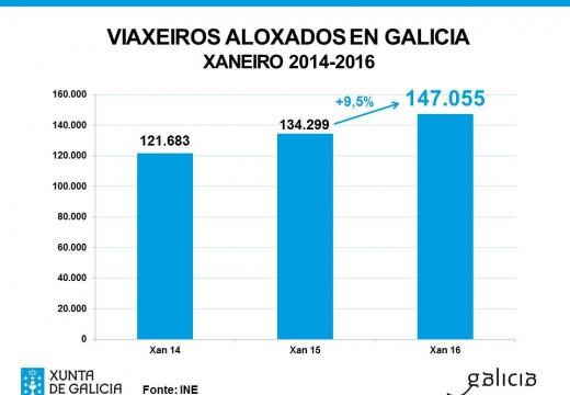 Galicia acadou neste ano a cifra de viaxeiros máis elevada no mes de xaneiro dos últimos sete anos