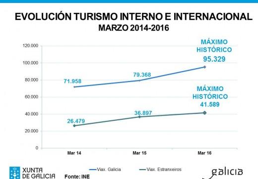 O Turismo interno e internacional acadaron máximos históricos en Galicia no mes de marzo