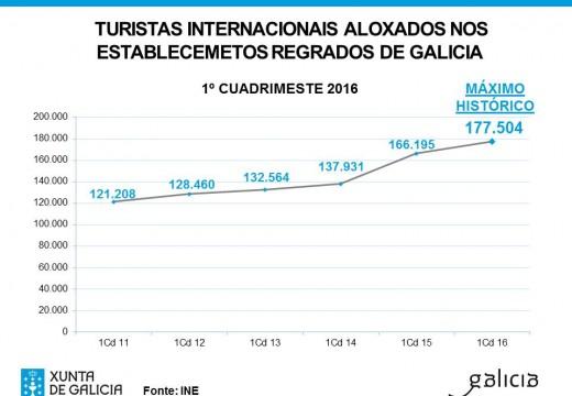 A cifra de turistas internacionais aloxados en Galicia marca un máximo histórico no primeiro cuadrimestre do ano