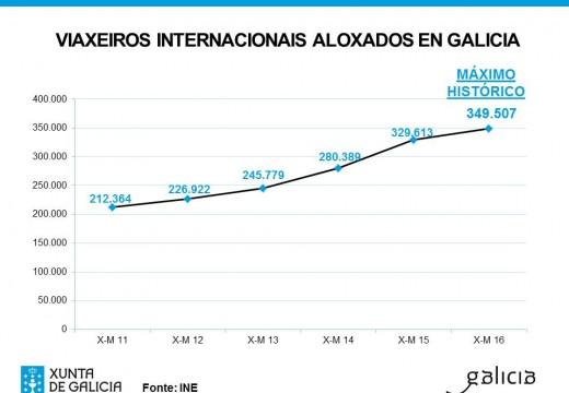 O Turismo Internacional acada en Galicia un máximo histórico representando no que vai de ano máis do 23%