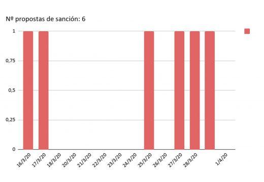 Datos da comisión de seguimento da COVID-19 en Camariñas