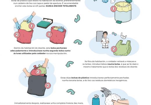 Medio Ambiente distribúe cartaces nos centros de saúde sobre o tratamento de residuos das e dos enfermos de COVID